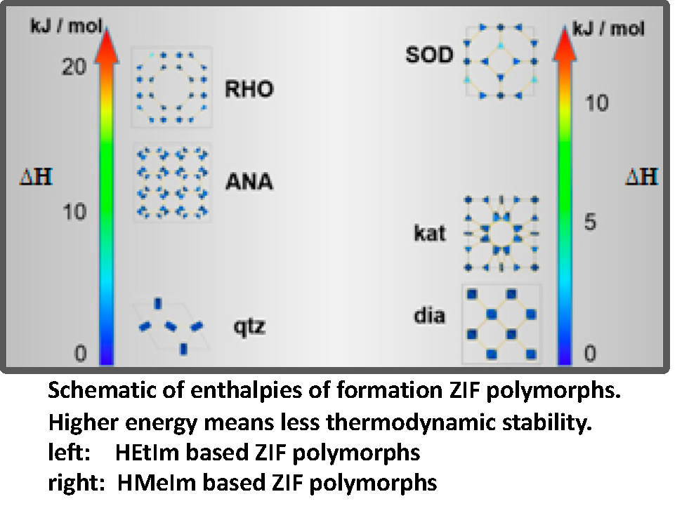 Schematic of enthalpies of formation of ZIF polymorphs. Higher energy means less thermodynamic stability.