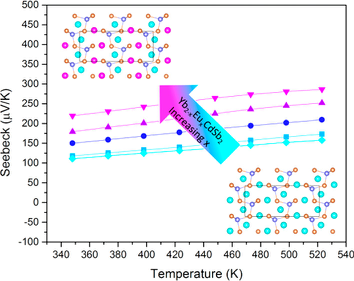 Optimization of the thermoelectric power factor by chemical substitution.
